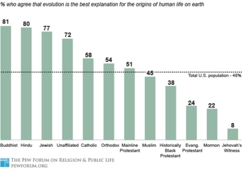 graph of belief in evolution, by religious affiliation