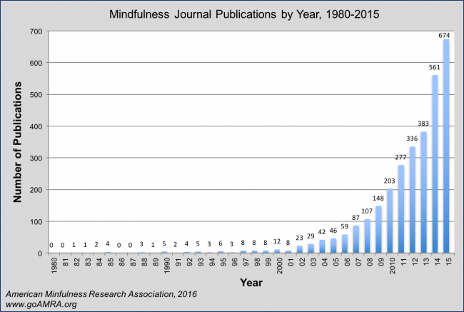 mindfulness journal publications